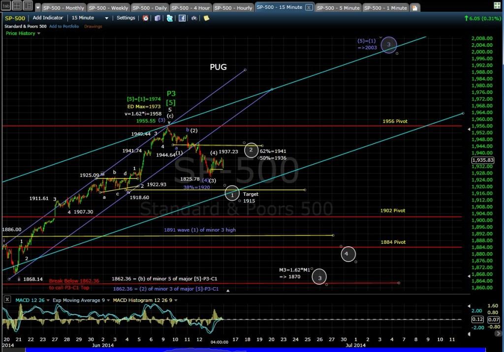 PUG SP-500 15-min chart EOD 6-13-14