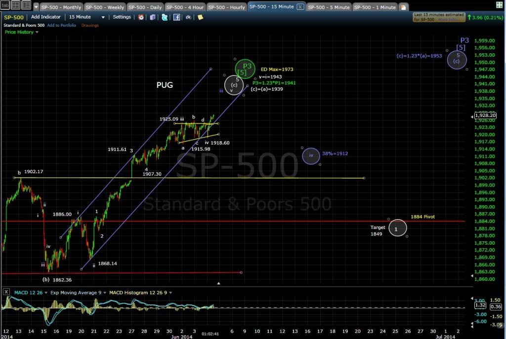 PUG SP-500 15-min chart MD 6-4-14