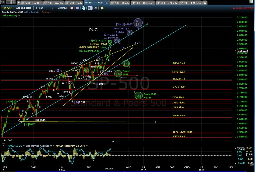 PUG SP-500 4-hr chart EOD 6-10-14