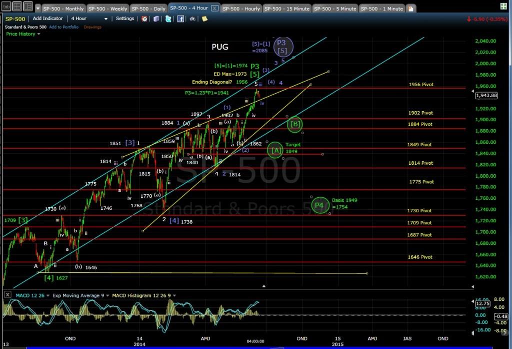 PUG SP-500 4-hr chart EOD 6-11-14