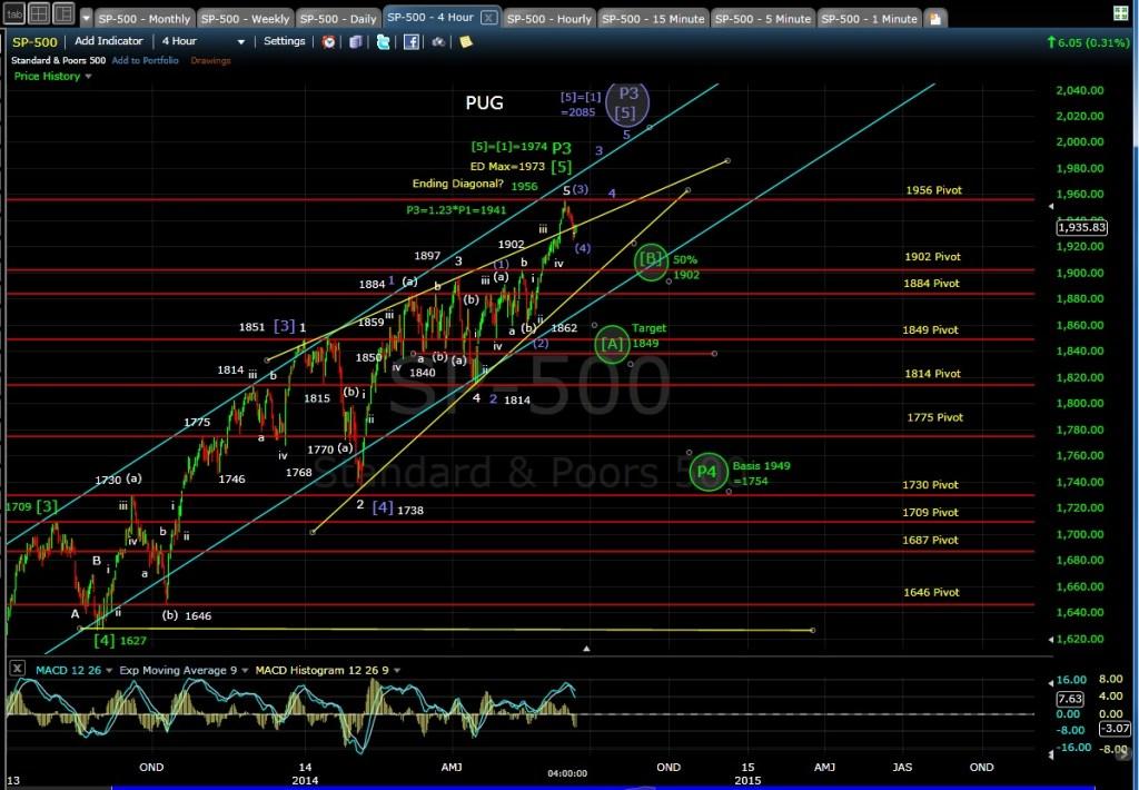 PUG SP-500 4-hr chart EOD 6-13-14