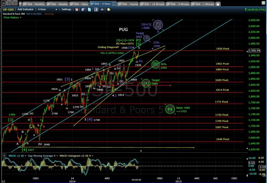 PUG SP-500 4-hr chart EOD 6-18-14