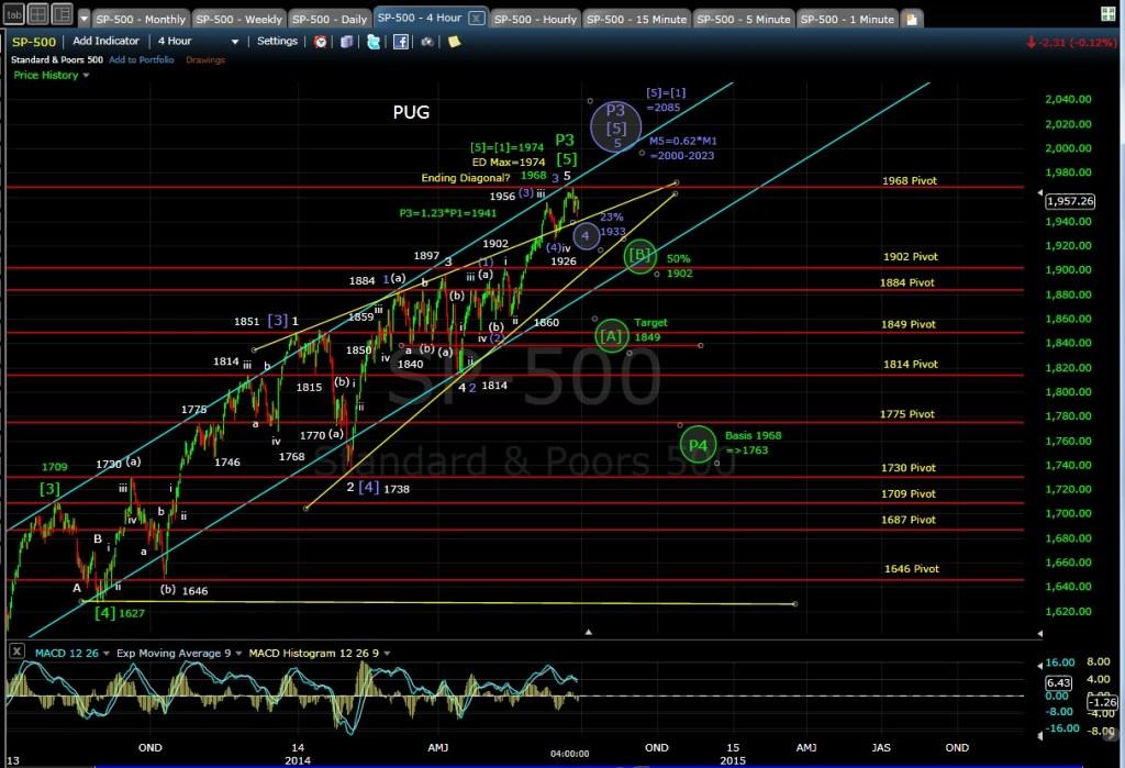 PUG SP-500 4-hr chart EOD 6-26-14