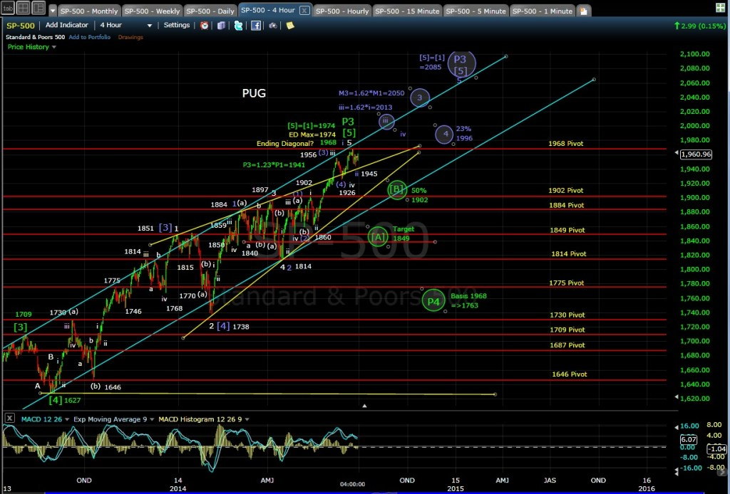 PUG SP-500 4-hr chart EOD 6-27-14
