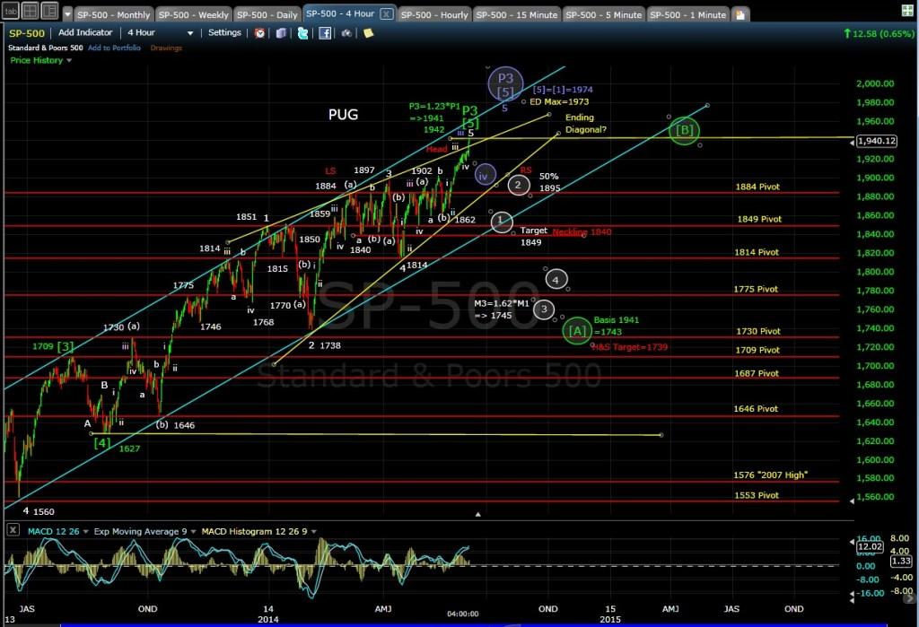 PUG SP-500 4-hr chart EOD 6-5-14