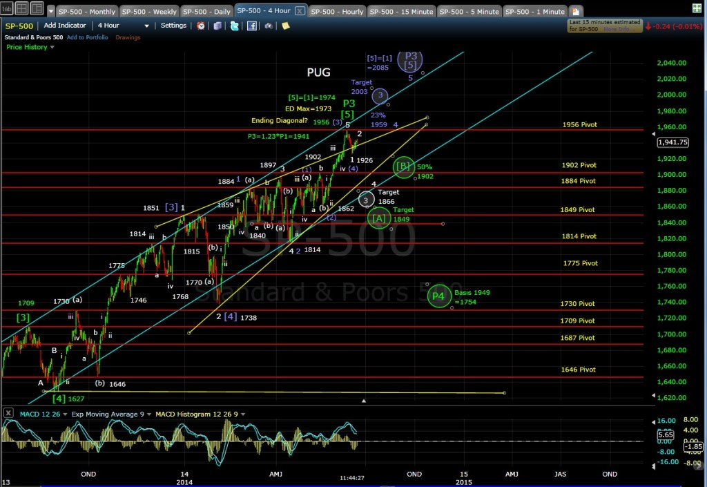 PUG SP-500 4-hr chart MD 6-18-14