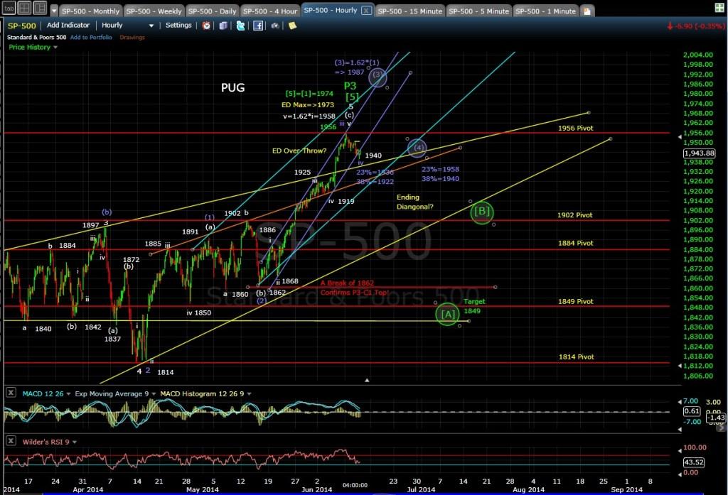 PUG SP-500 60-min chart EOD 6-11-14