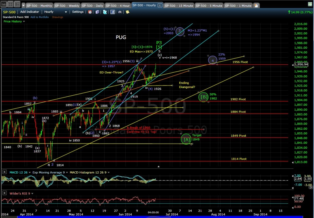 PUG SP-500 60-min chart EOD 6-18-14