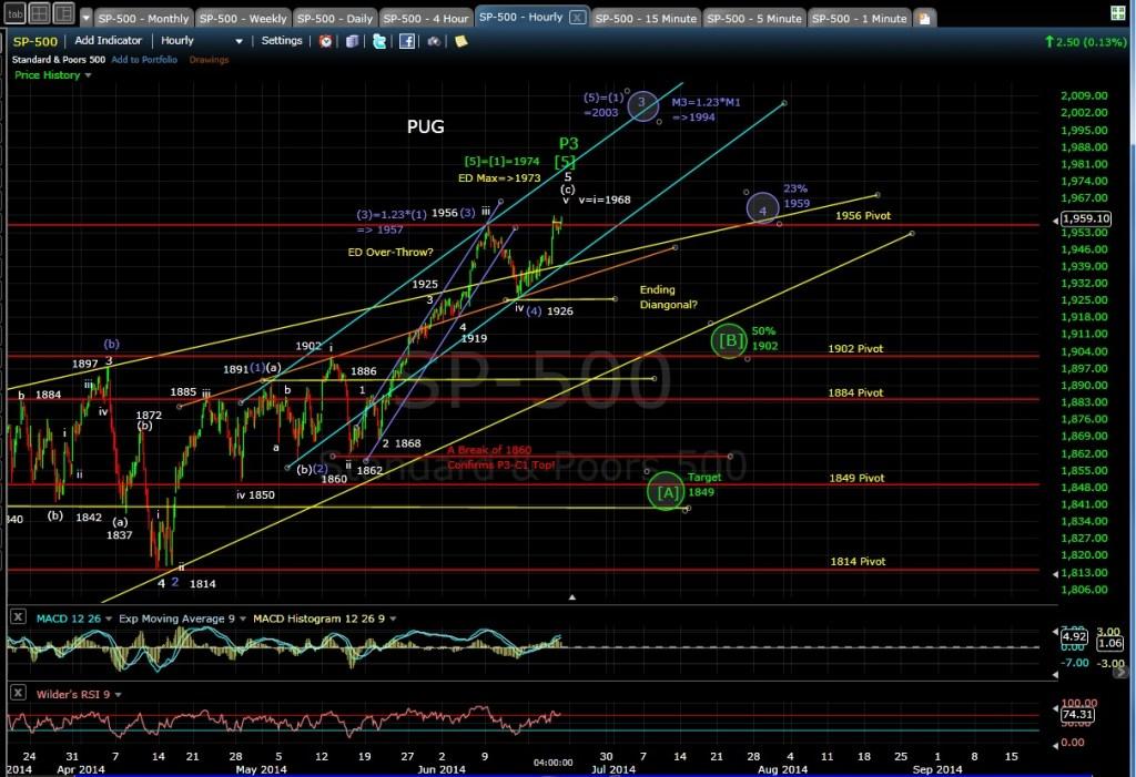 PUG SP-500 60-min chart EOD 6-19-14