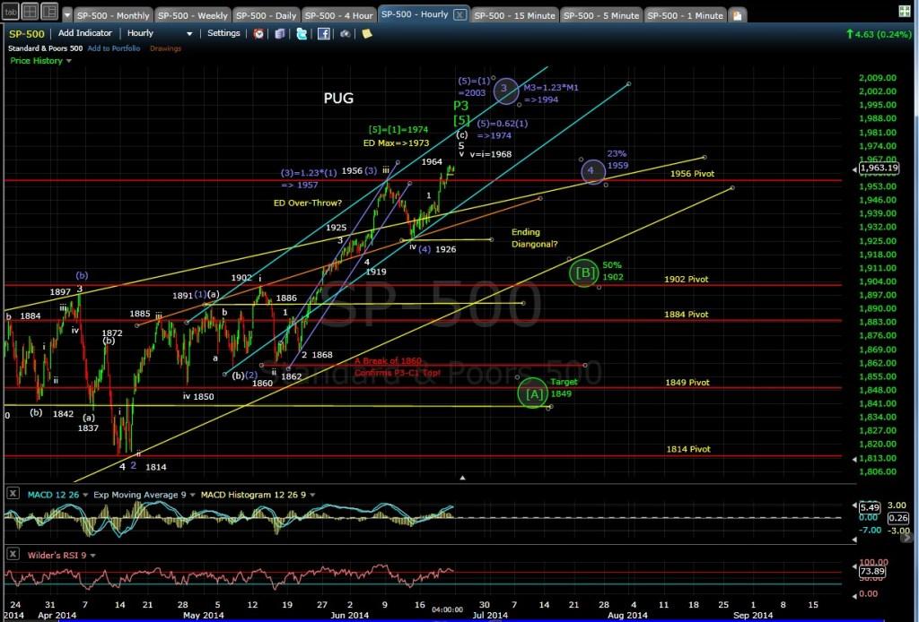 PUG SP-500 60-min chart EOD 6-20-14