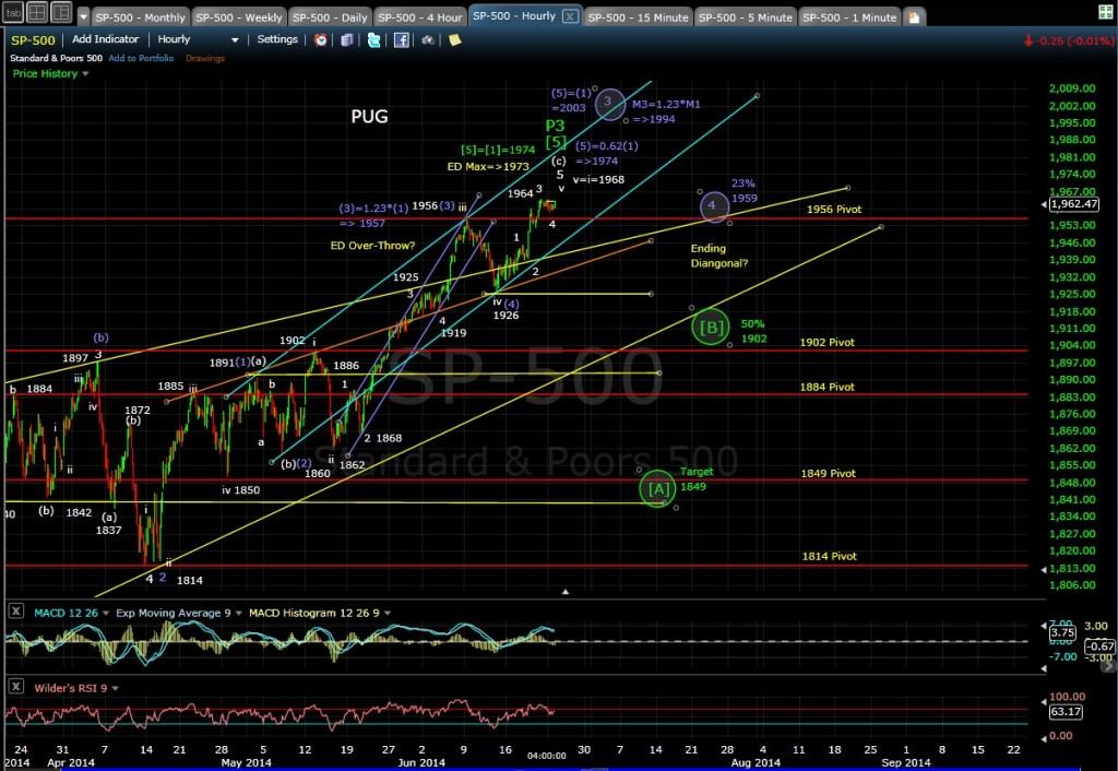 PUG SP-500 60-min chart EOD 6-23-14
