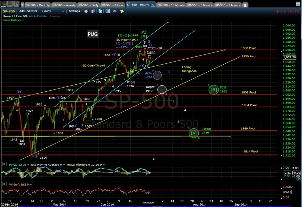PUG SP-500 60-min chart EOD 6-26-14