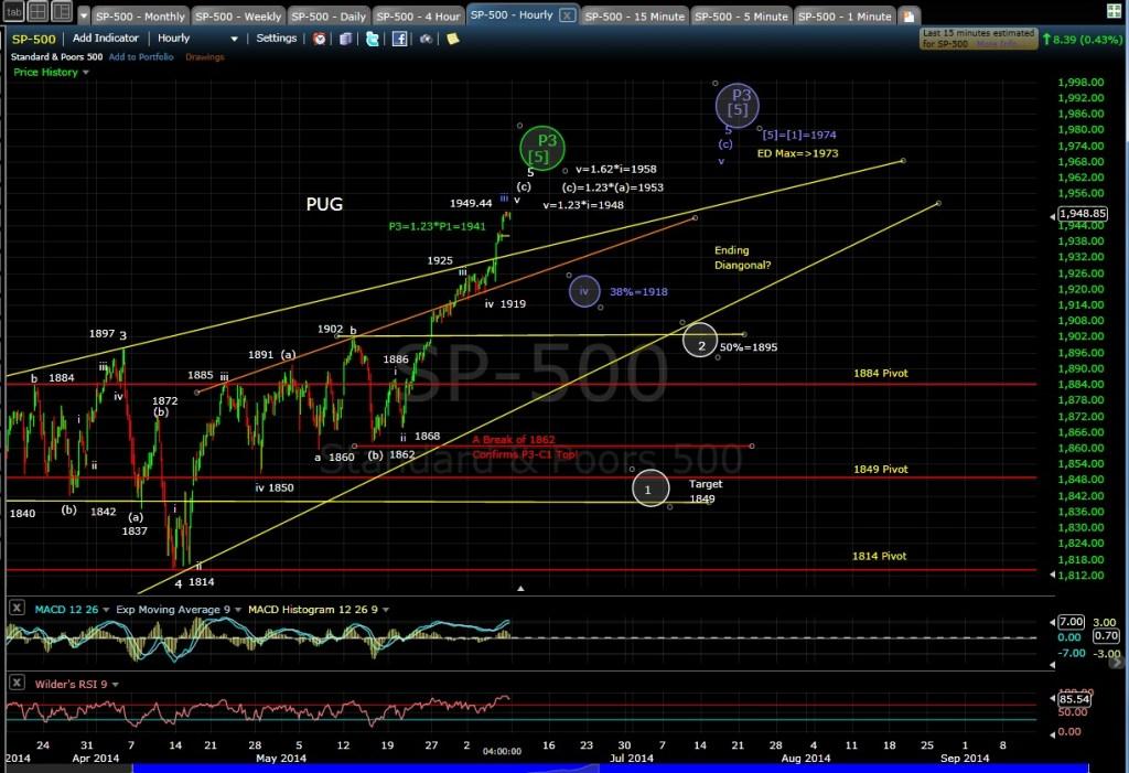 PUG SP-500 60-min chart EOD 6-6-14