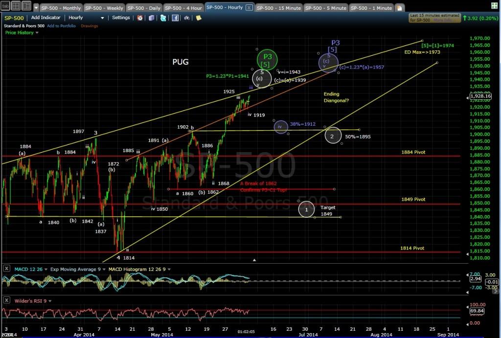 PUG SP-500 60-min chart MD 6-4-14
