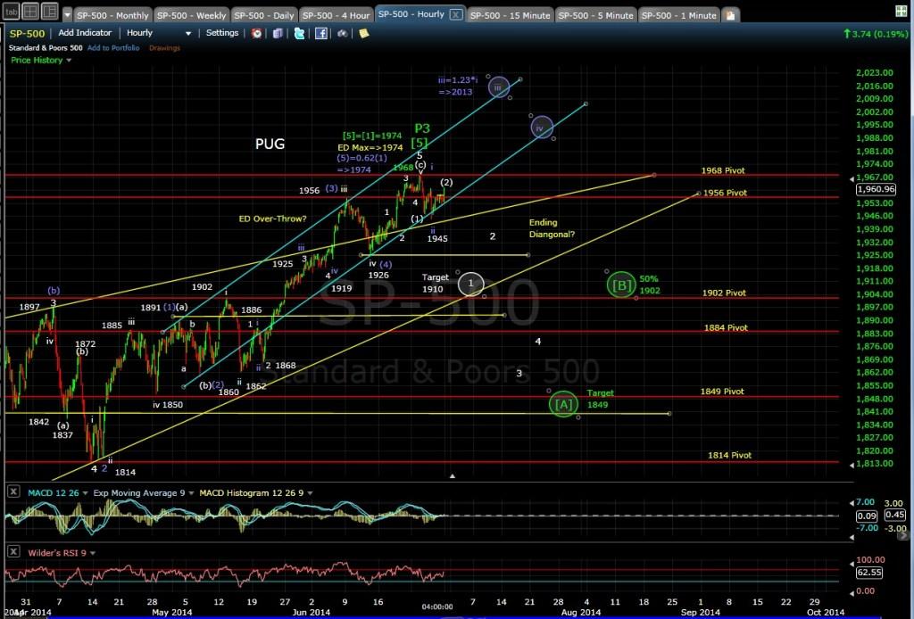 PUG SP-500 60min chart EOD 6-27-14