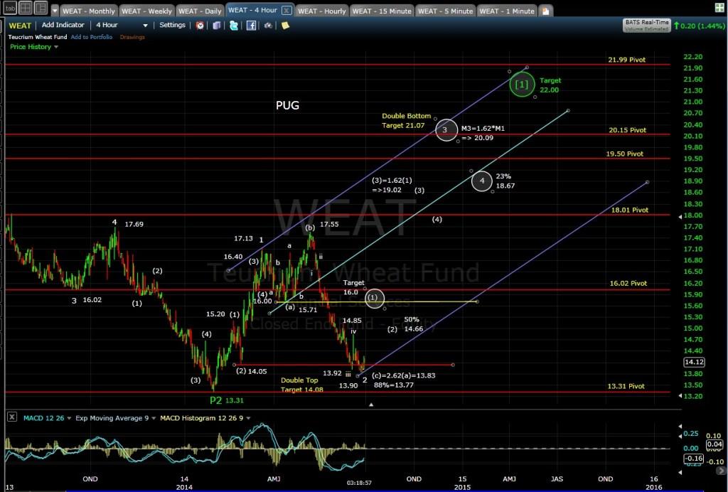 PUG WEAT 4-hr chart 6-27-14