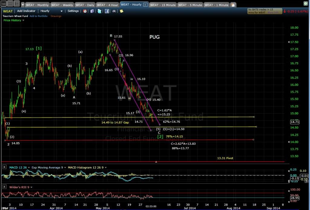 PUG WEAT 60-min chart 6-3-14 EOD