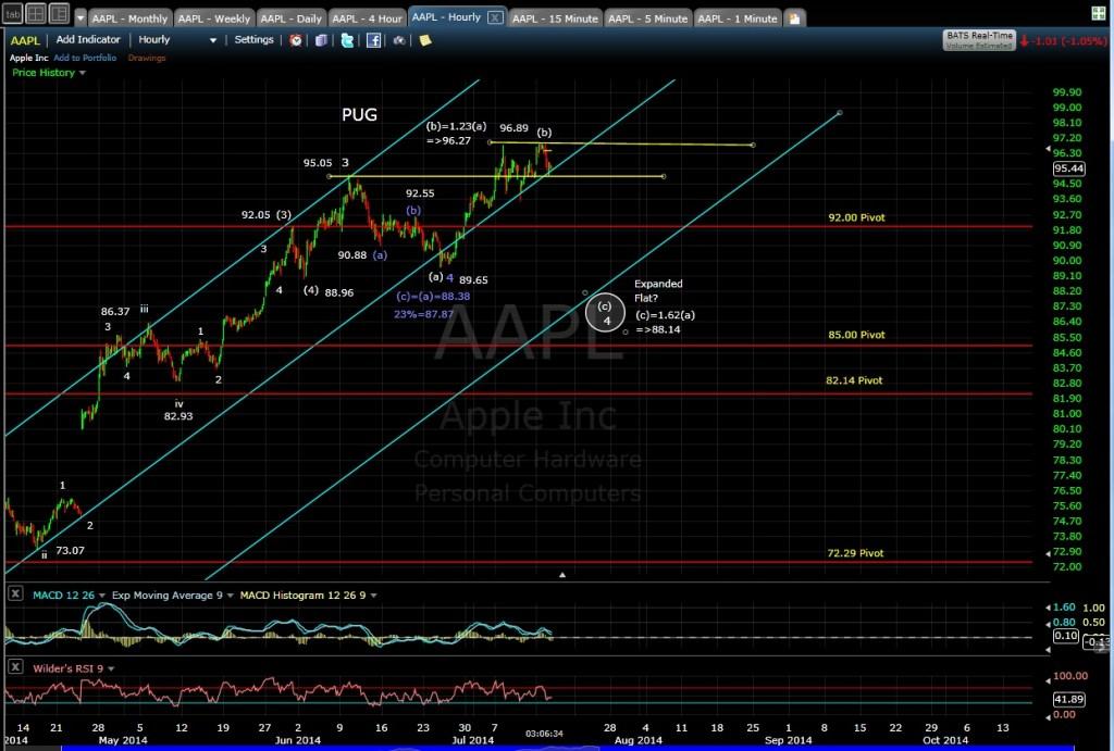 PUG AAPL 60-min chart EOD 7-15-14