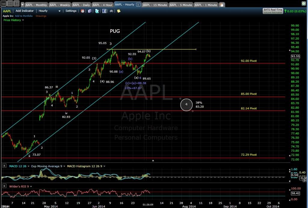 PUG AAPL 60-min chart MD 7-2-14