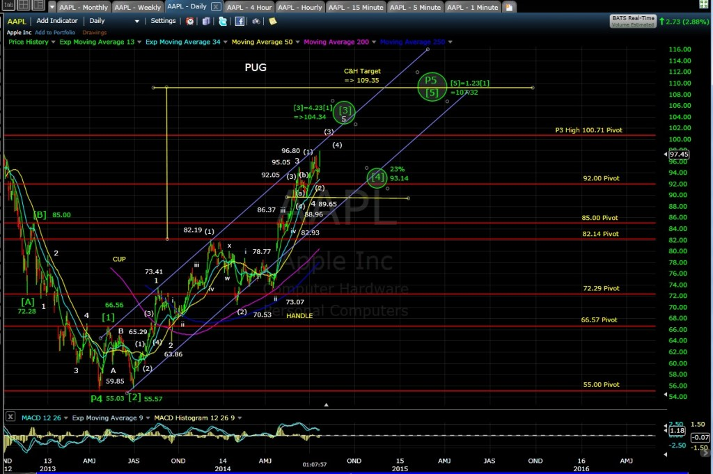 PUG AAPL Daily Chart MD 7-23-14