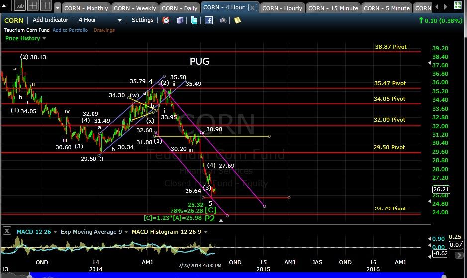 PUG CORN 4-hr chart EOD 7-25-14