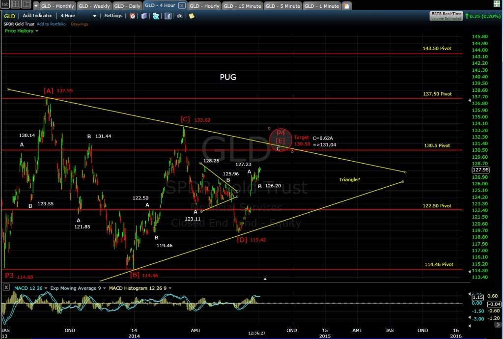 PUG GLD 4-hr chart MD 7-2-14