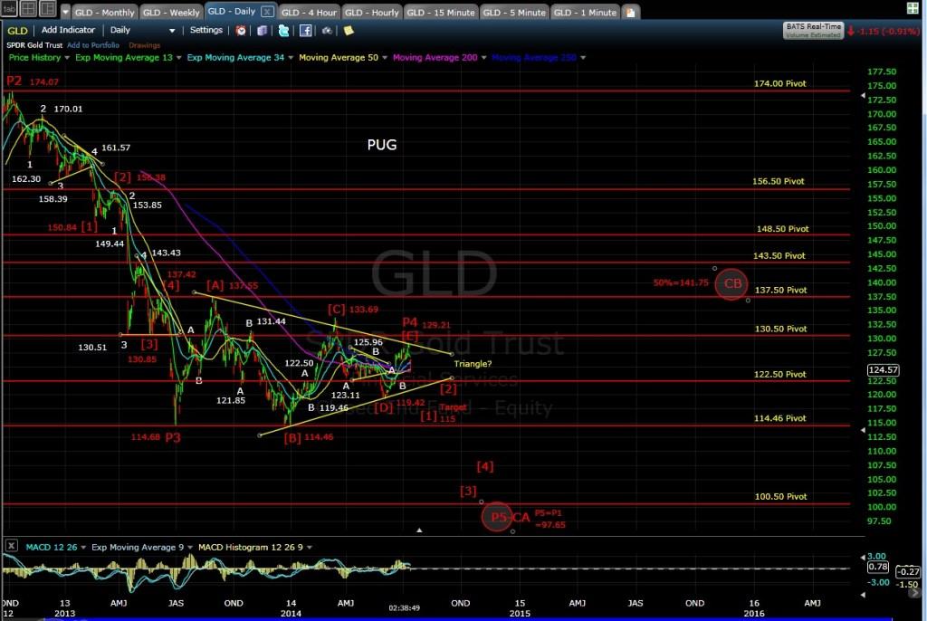 PUG GLD daily chart EOD 7-15-14
