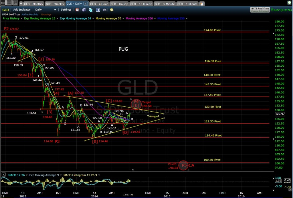PUG GLD daily chart MD 7-2-14