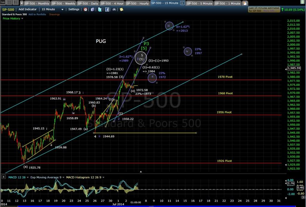 PUG SP-500 15-min chart EOD 7-3-14