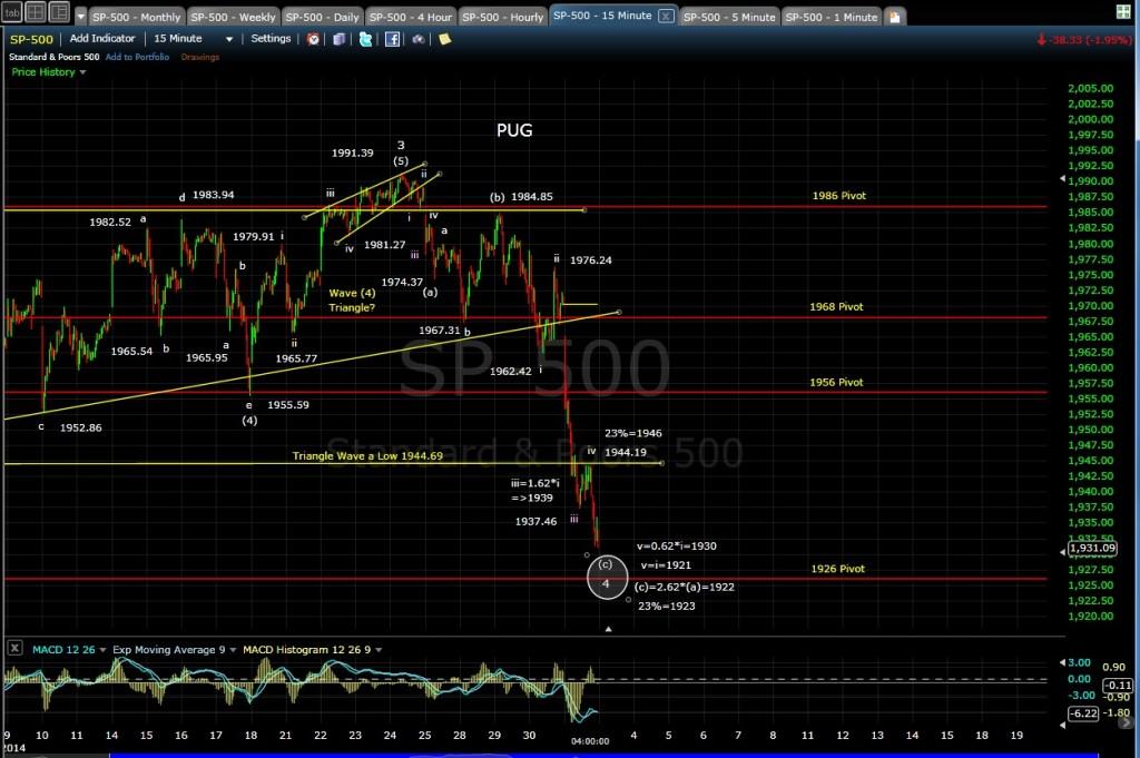 PUG SP-500 15-min chart EOD 7-31-14