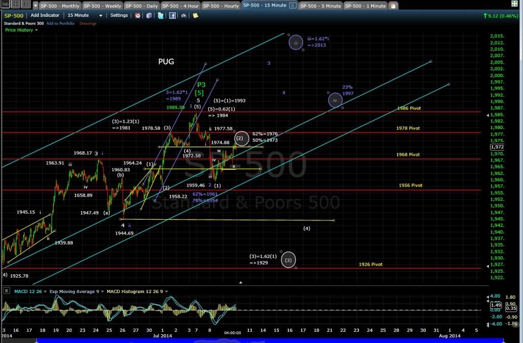 PUG SP-500 15-min chart EOD 7-9-14