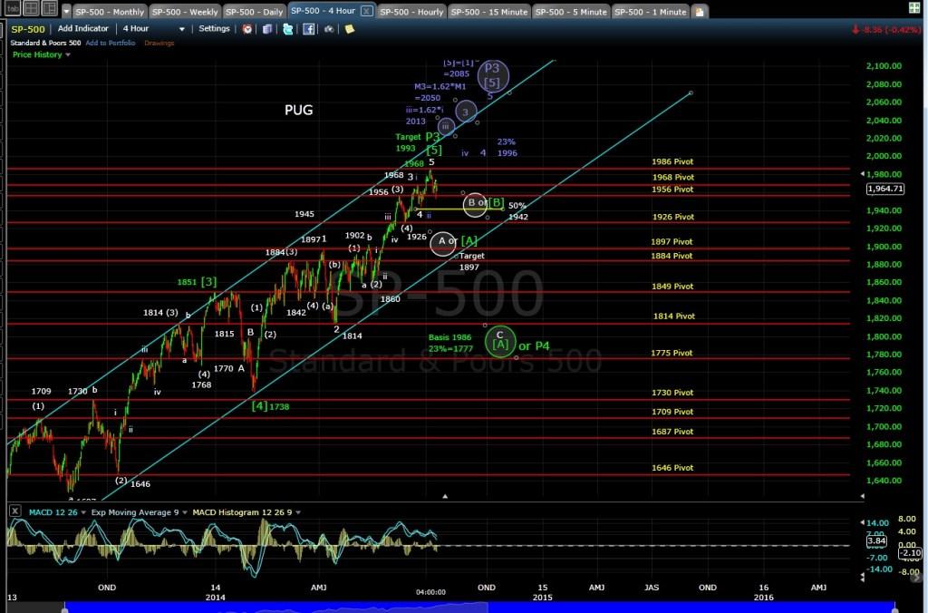 PUG SP-500 4-hr chart EOD 7-10-14