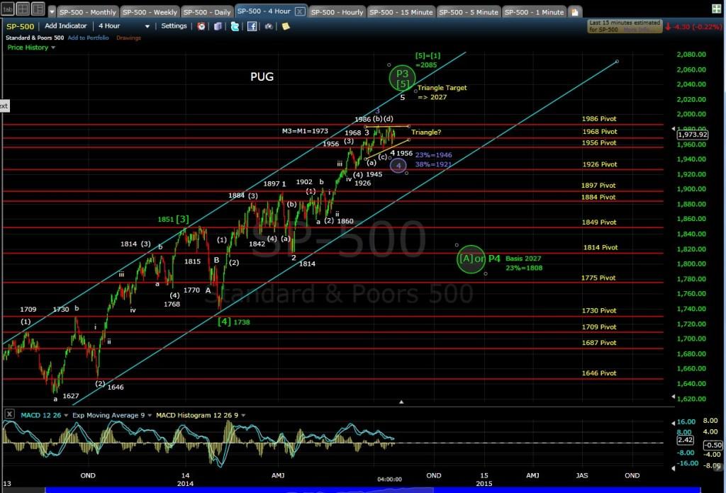 PUG SP-500 4-hr chart EOD 7-21-14