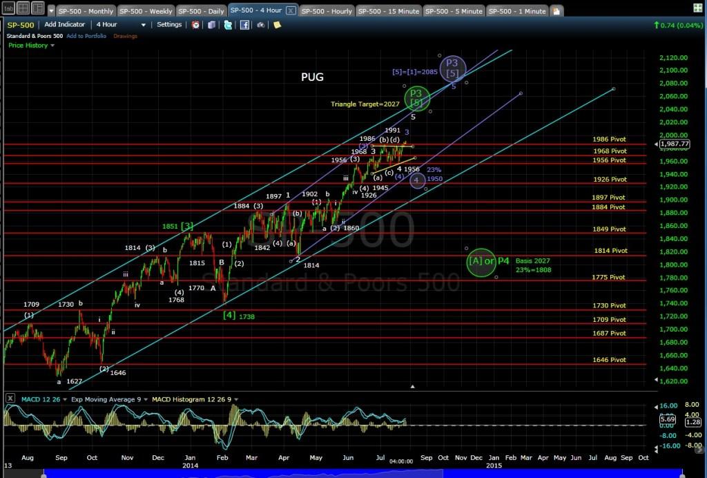 PUG SP-500 4-hr chart EOD 7-24-14