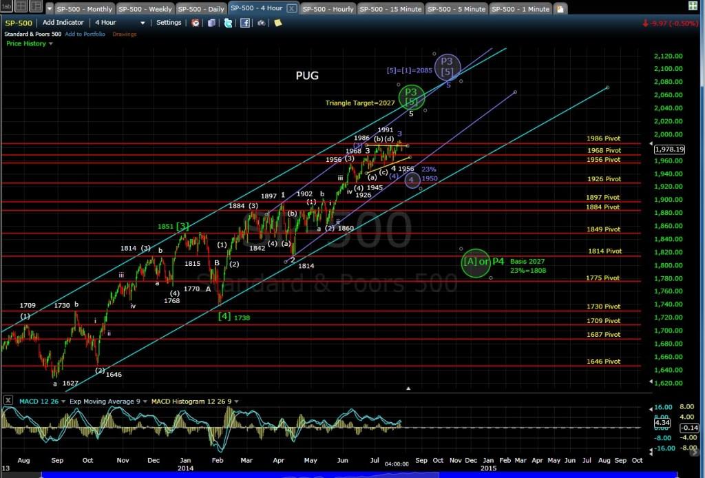 PUG SP-500 4-hr chart EOD 7-25-14