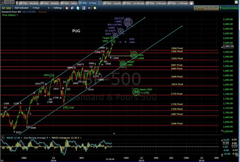 PUG SP-500 4-hr chart EOD 7-3-14
