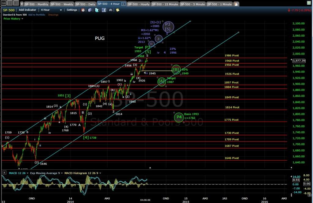 PUG SP-500 4-hr chart EOD 7-7-14