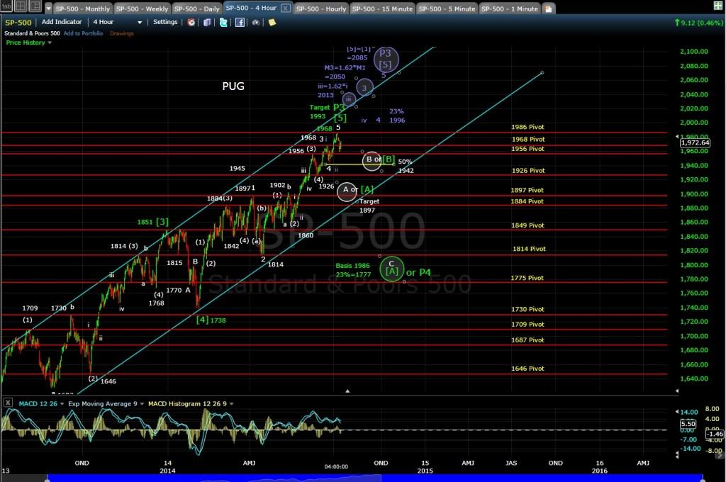 PUG SP-500 4-hr chart EOD 7-9-14