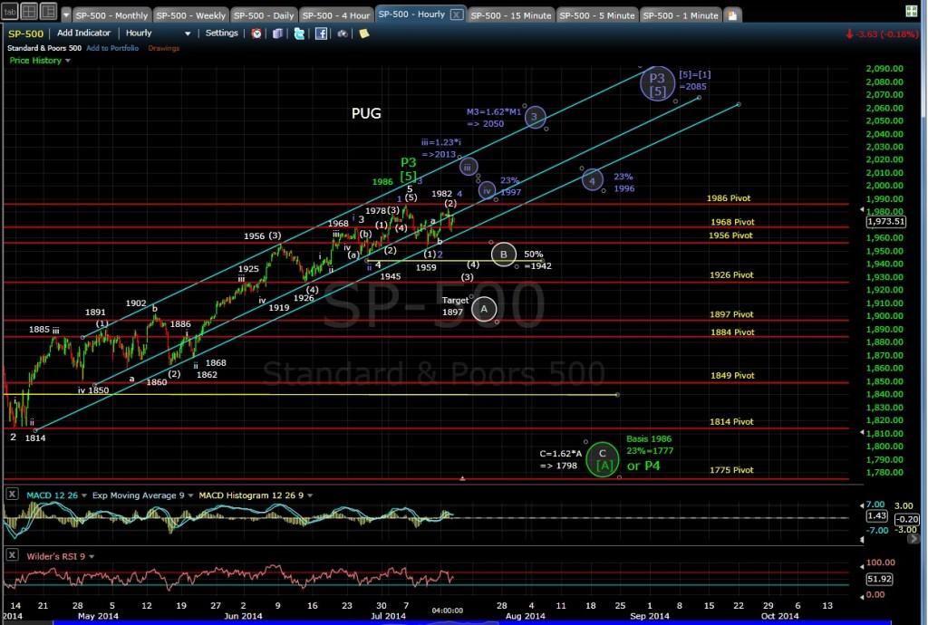 PUG SP-500 60-min chart EOD 7-15-14