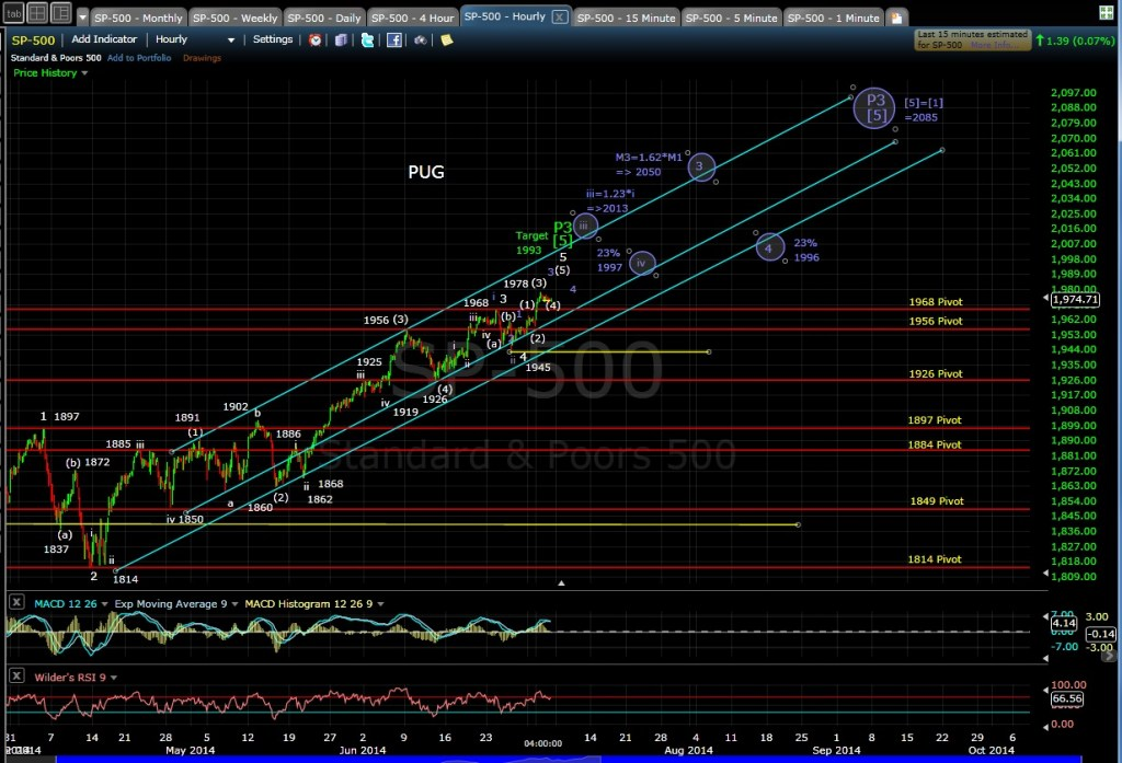 PUG SP-500 60-min chart EOD 7-2-14