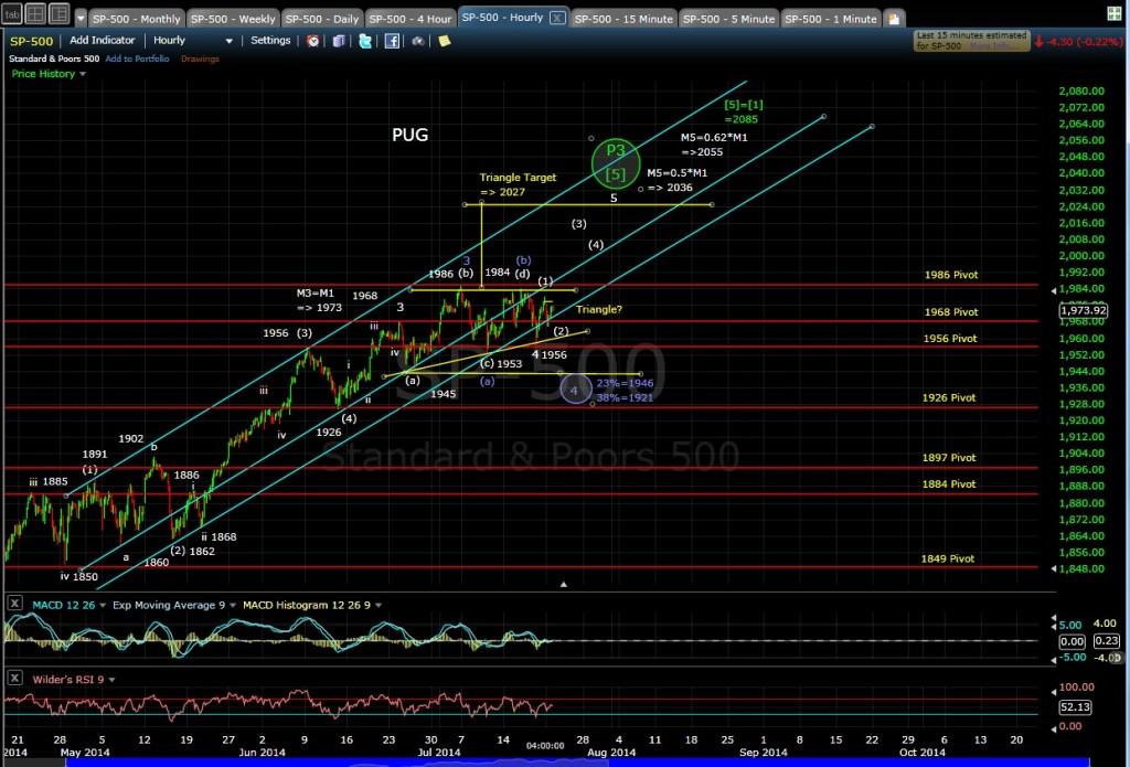 PUG SP-500 60-min chart EOD 7-21-14