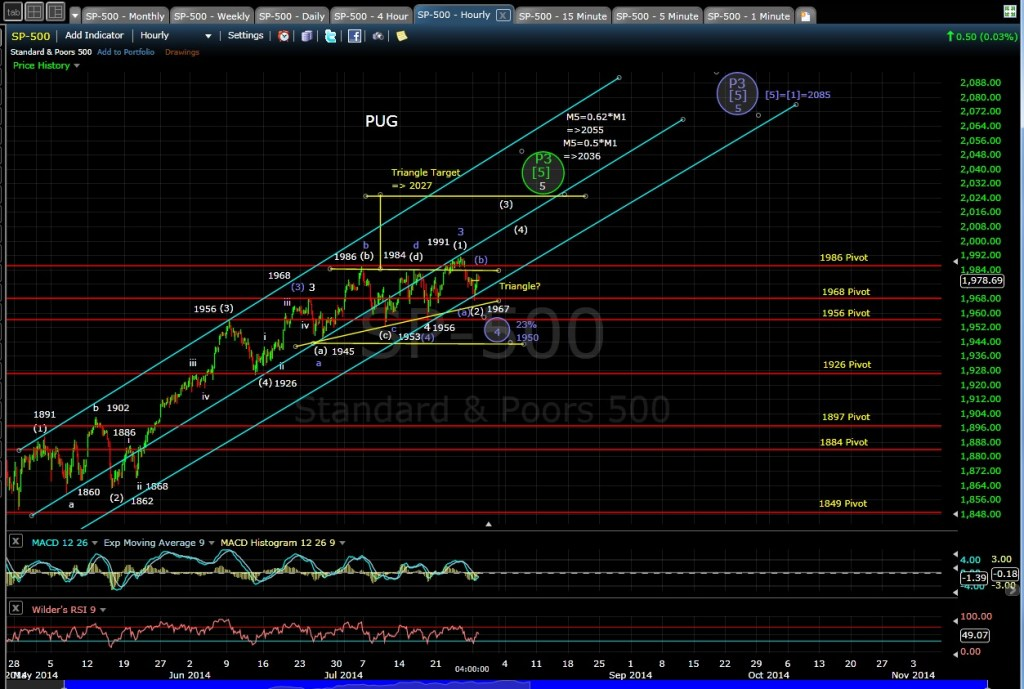 PUG SP-500 60-min chart EOD 7-28-14