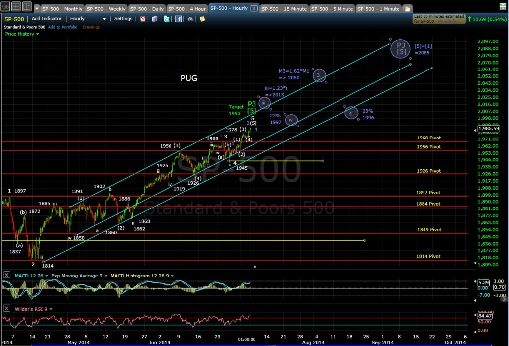 PUG SP-500 60-min chart EOD 7-3-14