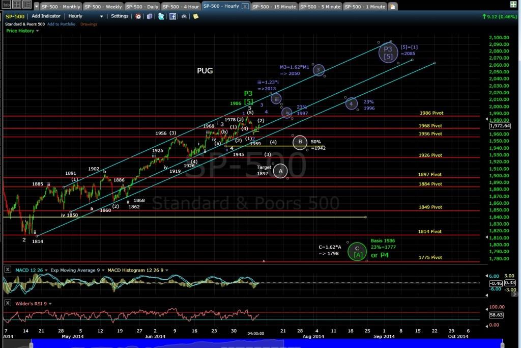 PUG SP-500 60-min chart EOD 7-9-14