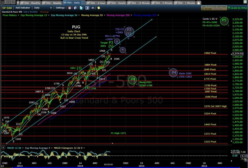 PUG SP-500 daily chart EOD 7-1-14