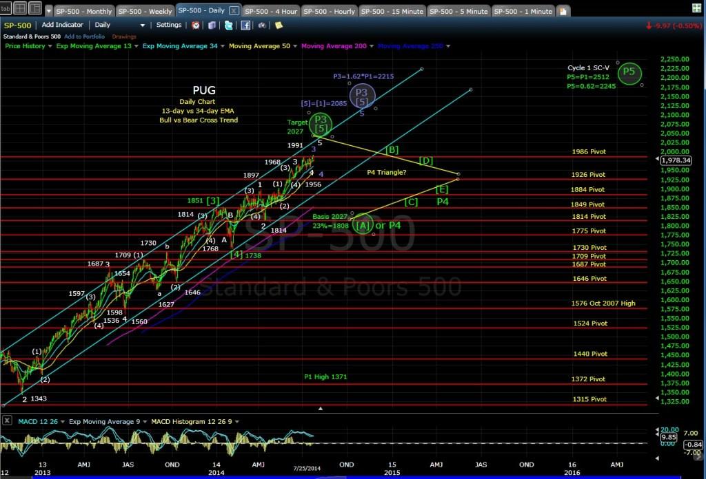 PUG SP-500 daily chart EOD 7-25-14