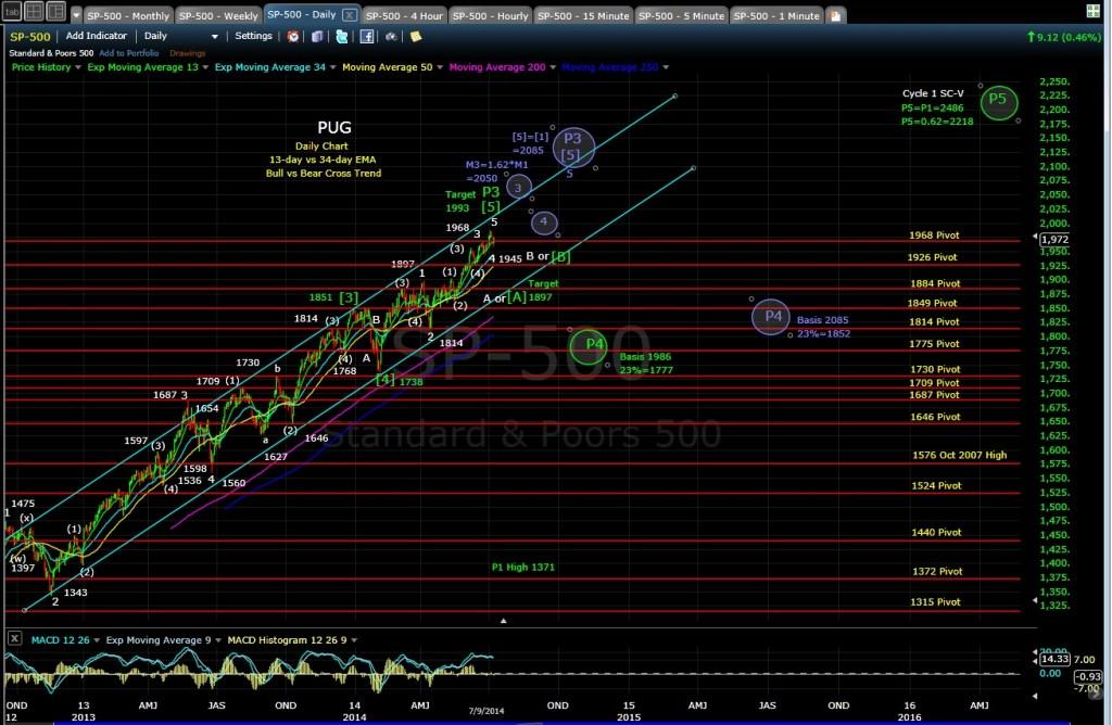 PUG SP-500 daily chart EOD 7-9-14