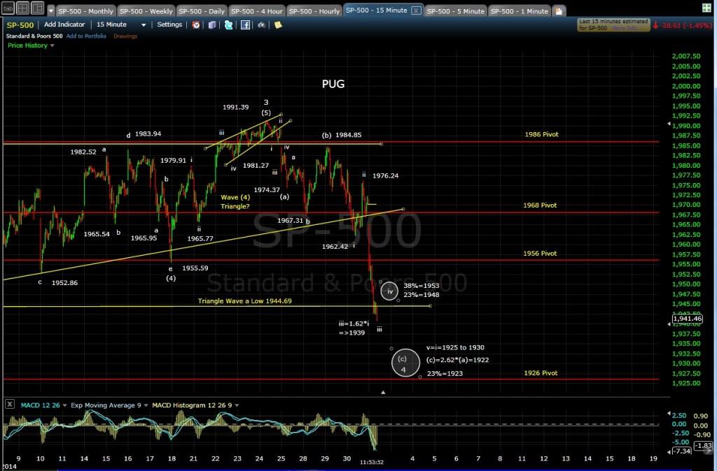 SP-500 15-min chart MD 7-30-14