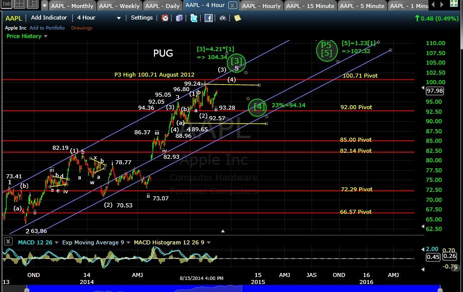 PUG AAPL 4-hr chart EOD 8-15-14