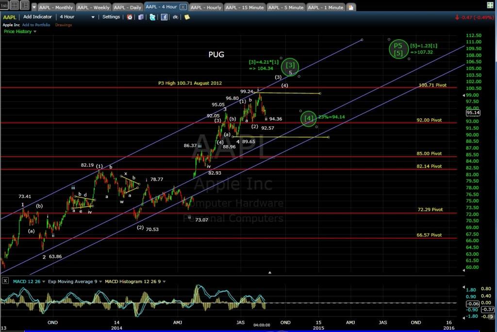 PUG AAPL 4-hr chart EOD 8-5-14